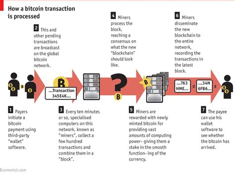 This process adapts over time. Bitcoin and the blockchain - time to invest? - 7 Circles