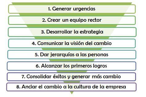 Kotter Gestion Del Cambio by C 243 Mo Hacer A Los Empleados Part 237 Cipes De La Gesti 243 N Del Cambio