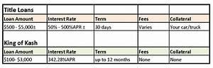 Title Loan Or Installment Loan