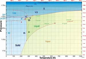 Thermodynamics - Could A Gas Go Directly To A Solid Without Becoming A Liquid
