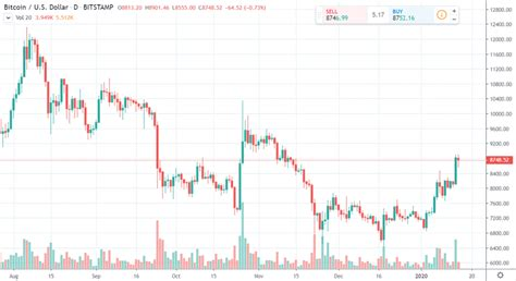 Use the flexible customization options and dozens of tools to help you understand where bitcoin prices are headed. Bitcoin daily chart alert - Prices trending higher - Jan. 15 | Kitco News