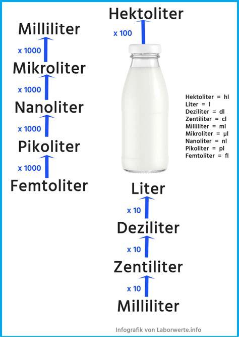 liter in tonnen rechner ᐅ wie viel ist ein mikroliter 181 l mit tabelle zum umrechnen