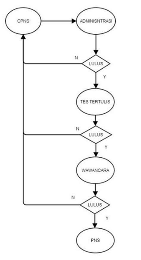 sistem perekrutan penggajian pns muhammad nazar agliyono