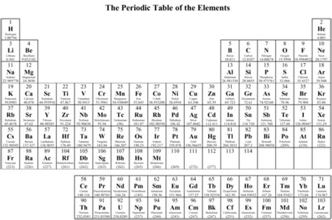 periodic table   elements coloring page