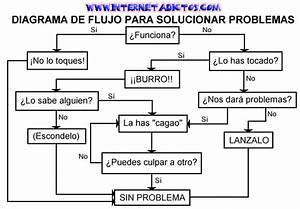 Diagrama Para Resolver Problemas