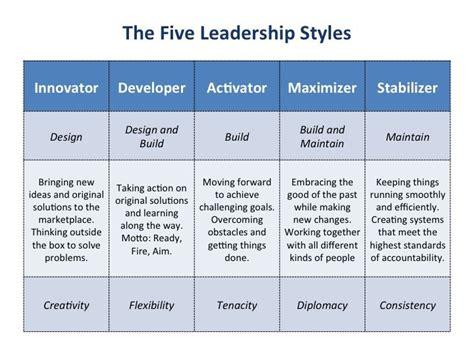 leadership style strengths  weaknesses
