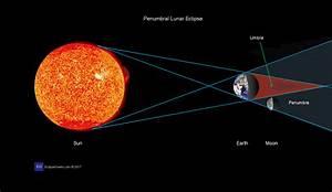 Partial Lunar Eclipse Diagram