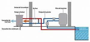 fonctionnement pompe a chaleur piscine 4 le With fonctionnement pompe a chaleur piscine