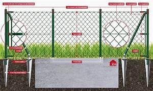 Wie Setze Ich Einen Zaun : anleitung wie baut man einen maschendrahtzaun ~ Articles-book.com Haus und Dekorationen