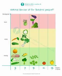 Welches Gemüse Zu Welcher Jahreszeit : welches gem se ist ab wann f r babybrei geeignet infografik ~ Whattoseeinmadrid.com Haus und Dekorationen