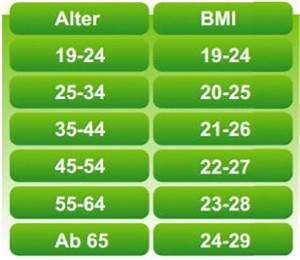 Körpergewicht Berechnen : mit dem bmi rechner sein k rpergewicht berechnen ~ Themetempest.com Abrechnung