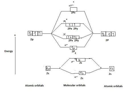 Paramagnetic Molecular Orbital Diagram by Why Oxygen Is Paramagnetic In Nature By Molecular Orbital