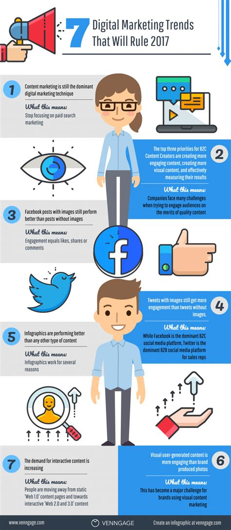 Digital Marketing Trends by 7 Digital Marketingthat Are Succeeding In 2017 Infographic