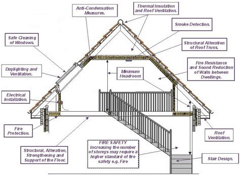 building standards roof space