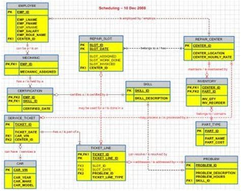er diagram  inventory management syst
