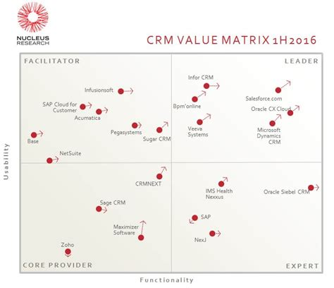 Bpm'online Consecutively Placed in the Leader Quadrant in ...