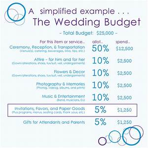 advice how much to budget for wedding invitations With what should my wedding budget be