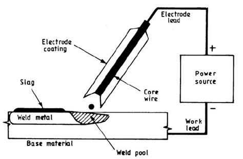 How To Read A Welding Diagram by Schematic Of Shielded Metal Arc Welding Process