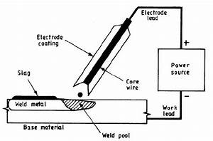 Schematic Of Shielded Metal Arc Welding Process