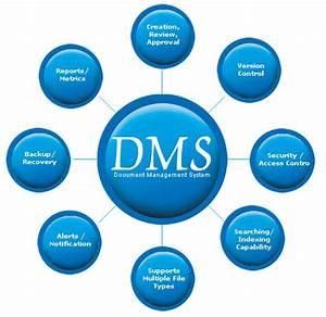 evaluating document management software m files blog With dms document management system software
