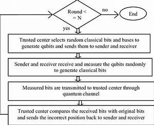 What Is A Data Flow Diagram Dfd Quizlet