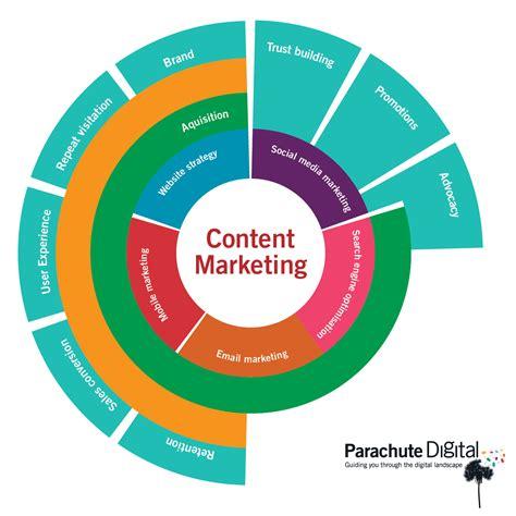 Digital Strategy by Why Choose Parachute Digital Parachute Digital Marketing