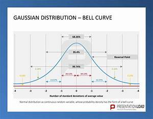 gaussian distribution bell curve six sigma With bell curve powerpoint template
