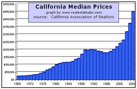 california median real estate prices