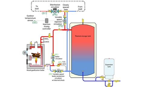 piping  wood fueled biomass boiler systems part