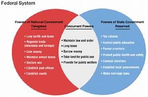 Articles Of Confederation Vs Constitution Similarities