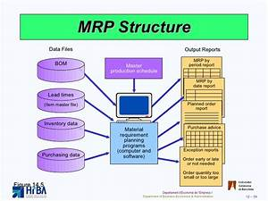 Inventory Management And Mrp Erp