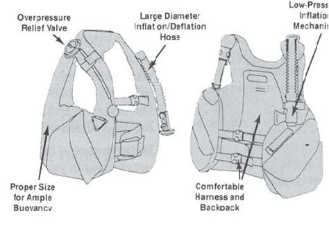 buoyancy control device definition gooddivecom