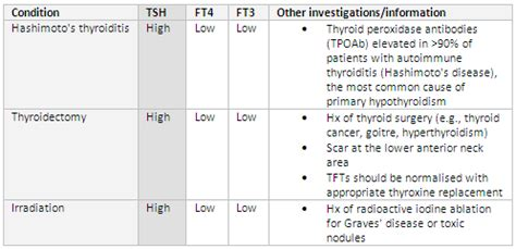 thyroid function testing overview best practice