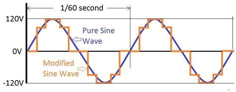 Pure Sine Wave Modified Inverters