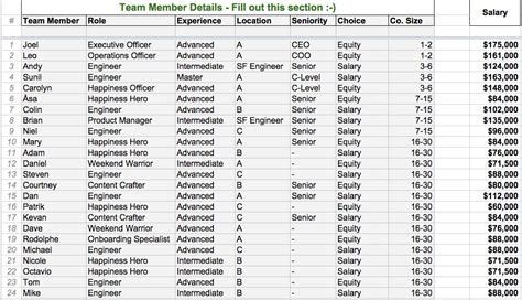 open salaries at buffer our transparent formula and all