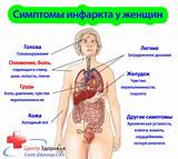Гипертония у перенесших инфаркт