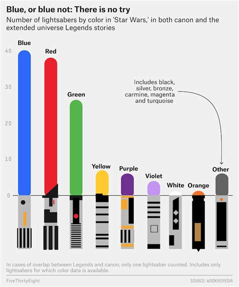 all lightsaber colors charting the different colors of wars lightsabers and