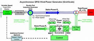 Electricity Generation From Wind Power  Technology And