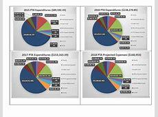 Maury PTA Survey 20182019 Maury PTA