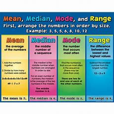 Mean, Median, Mode, And Range Poster  Math Ideas  Ged Math, Math Study Guide, Praxis Core Math