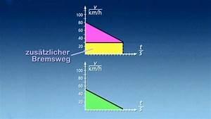 Bremsweg Berechnen : physik mechanik stop and go mechanik physik telekolleg ~ Themetempest.com Abrechnung