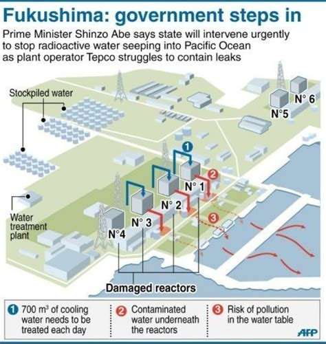 Fukushima Operator Pumps Out Toxic Groundwater. Indian Living Room Design Ideas. Modern Living Room Designs 2016. Equipment For Living Room. Luxury Silver Living Room. Best Color For Formal Living Room. Living Room Furniture Beds. Wasatch Hike Living Room. Living Room Ideas Grey And Orange