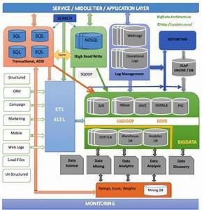 Typical  U201cbig U201d Data Architecture