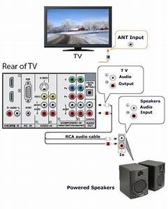 Home Theater Connection Diagram Laptop To Lg Tv To