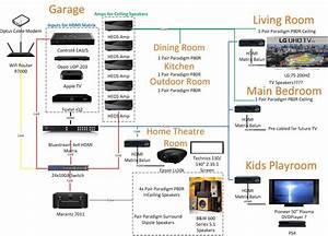 31 Control 4 Wiring Diagram