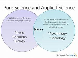 Applied Science And Pure Science