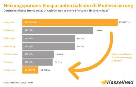 Foerderungen Staatliche Toepfe Fuer Modernisierer by S 228 Ulendiagramm Heizungspumpe Einsparpotenzial