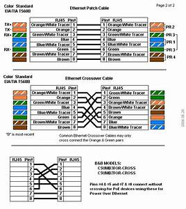 Ethernet Cables - Rj45  Colors  U0026 Crossover