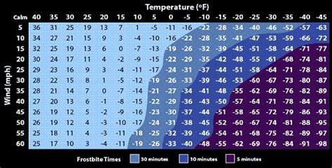 calculation  wind chill windchill factor