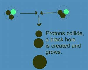 Could the Large Hadron Collider (LHC) result in Black ...